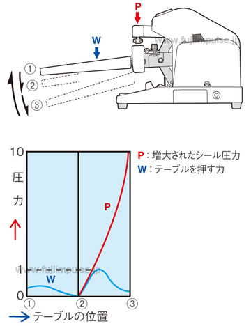 FS-215,315動作状況